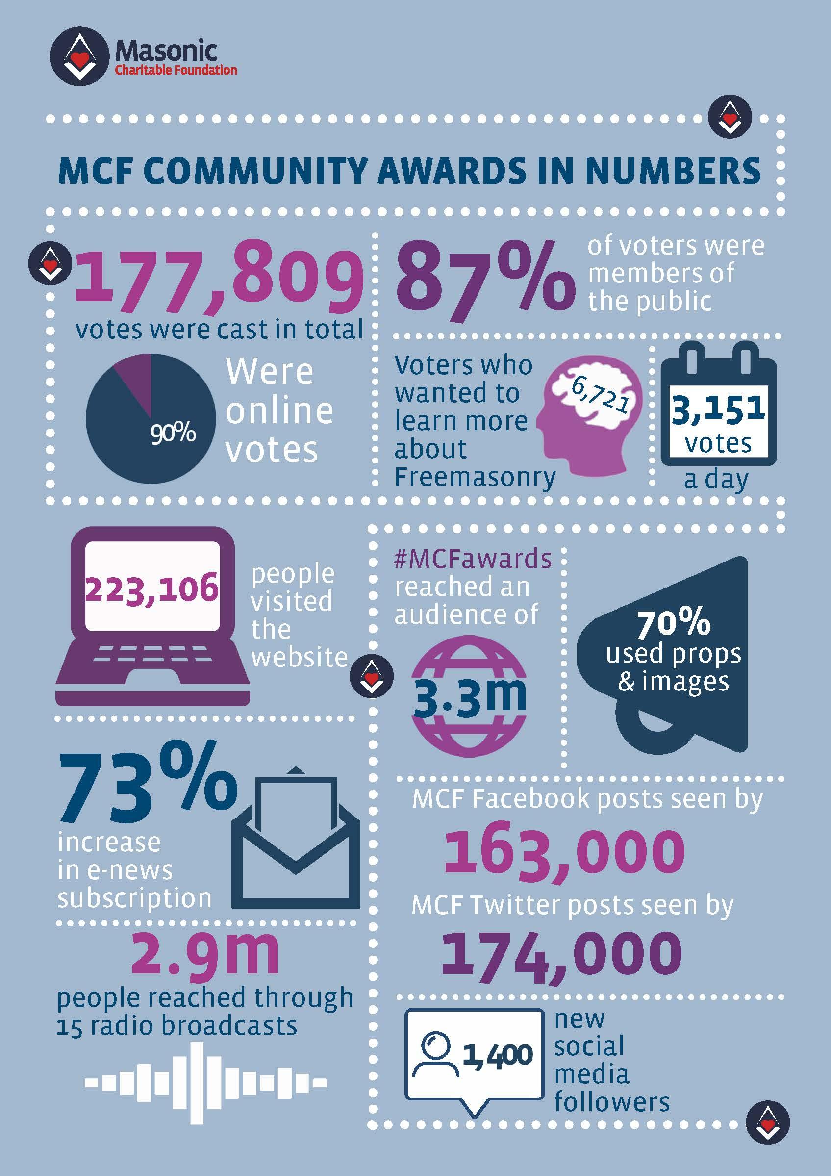 Tercentenary Grants Results infographic